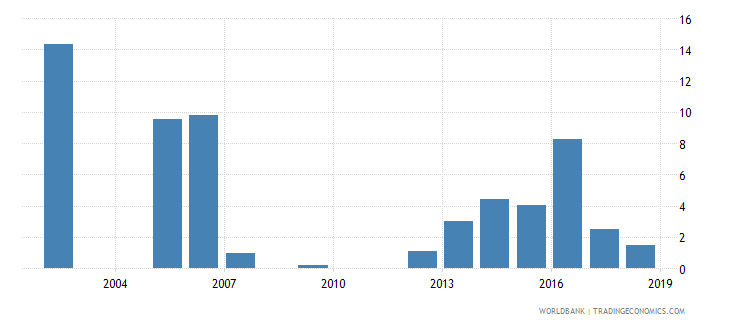 mauritania percentage of repeaters in grade 3 of primary education male percent wb data