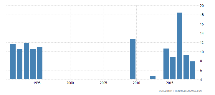 mauritania percentage of repeaters in grade 4 of lower secondary general education female percent wb data