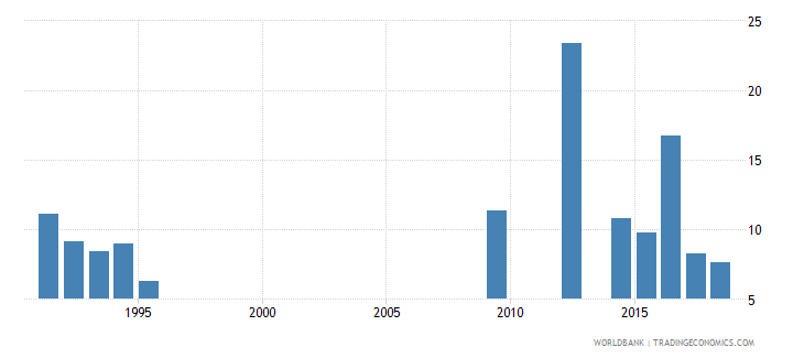 mauritania percentage of repeaters in grade 4 of lower secondary general education male percent wb data