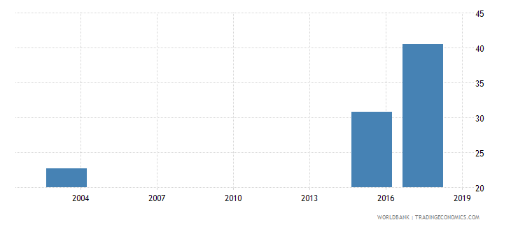 mauritania percentage of students enrolled in science programmes in tertiary education who are female percent wb data