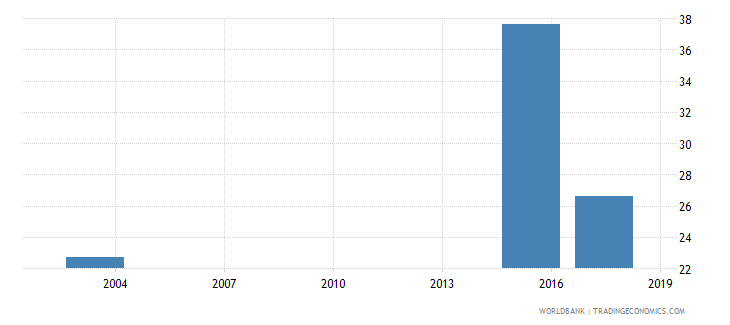 mauritania percentage of students enrolled in social sciences business and law programmes in tertiary education who are female percent wb data