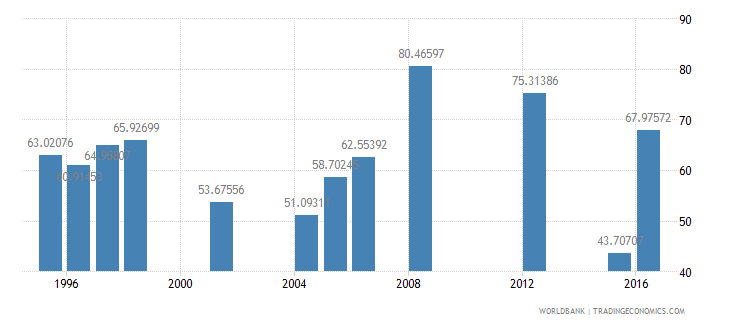 mauritania persistence to grade 5 male percent of cohort wb data
