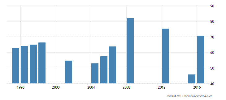 mauritania persistence to grade 5 total percent of cohort wb data