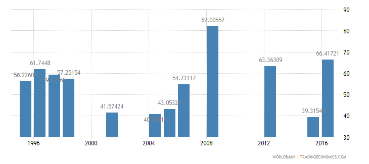 mauritania persistence to last grade of primary female percent of cohort wb data