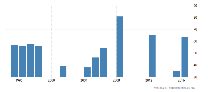 mauritania persistence to last grade of primary male percent of cohort wb data