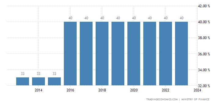 Mauritania Personal Income Tax Rate
