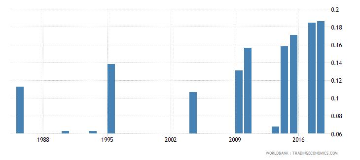 mauritania physicians per 1 000 people wb data