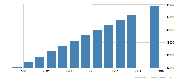 mauritania population age 10 female wb data