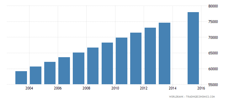 mauritania population age 17 total wb data