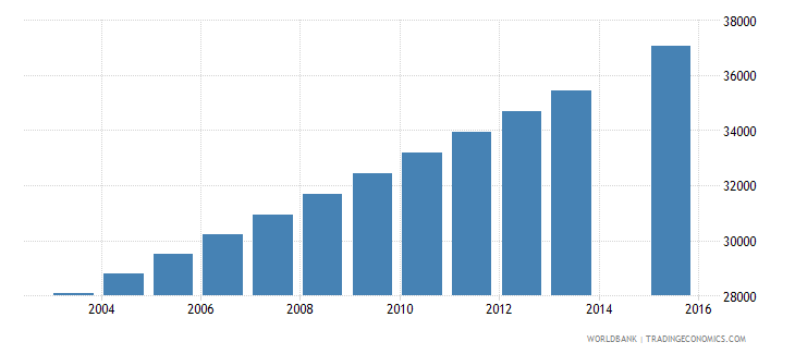 mauritania population age 18 female wb data