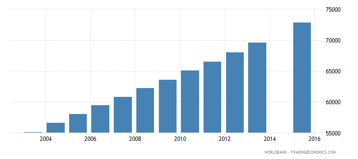 mauritania population age 20 total wb data