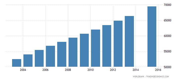 mauritania population age 22 total wb data