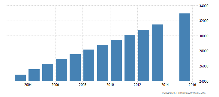 mauritania population age 23 female wb data