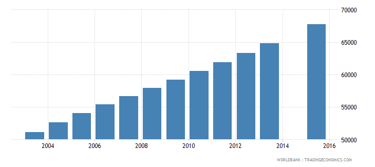 mauritania population age 23 total wb data
