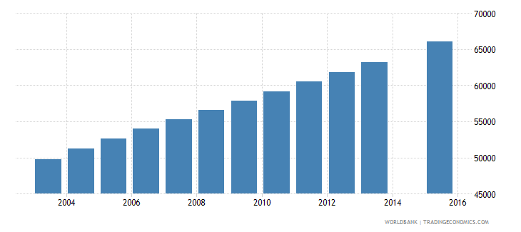 mauritania population age 24 total wb data