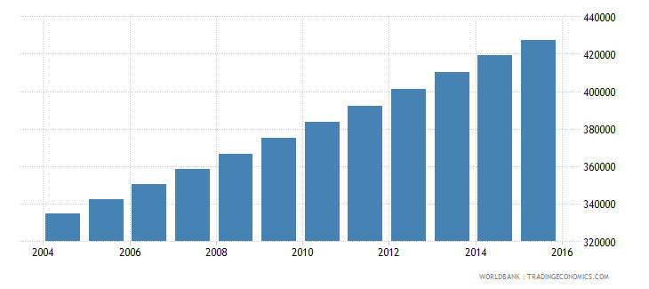 mauritania population ages 11 15 total wb data