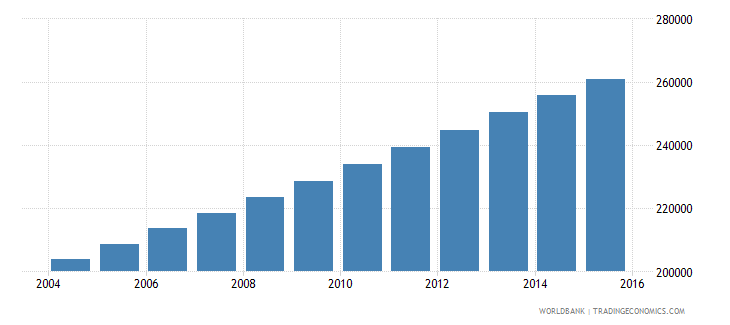 mauritania population ages 11 16 male wb data