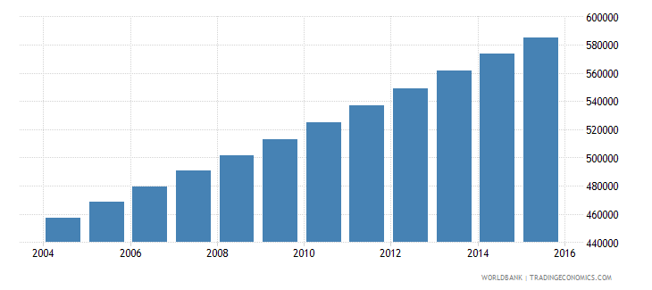 mauritania population ages 11 17 total wb data