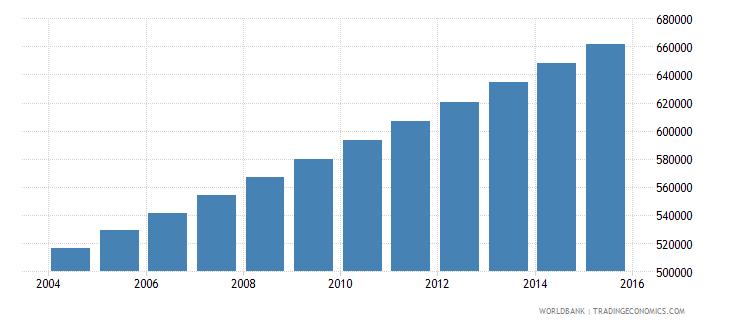 mauritania population ages 11 18 total wb data