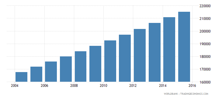 mauritania population ages 12 16 male wb data