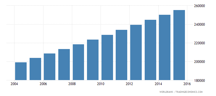 mauritania population ages 12 17 male wb data