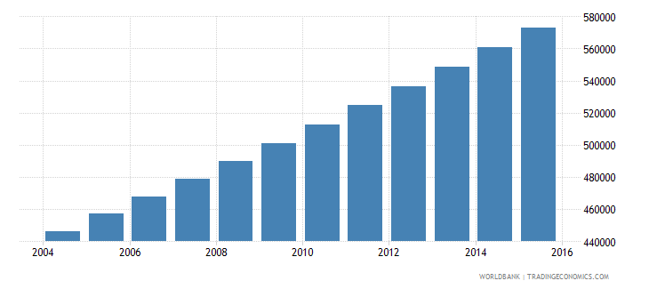 mauritania population ages 12 18 total wb data