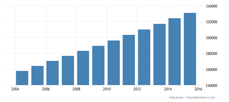 mauritania population ages 13 16 total wb data