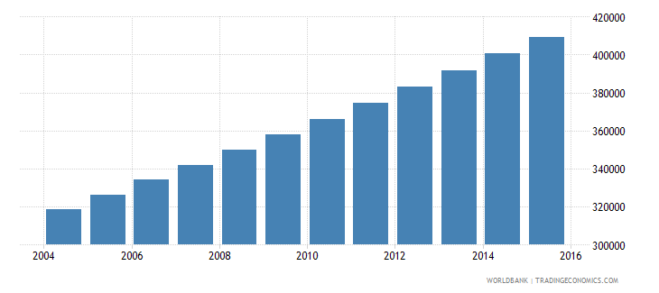 mauritania population ages 13 17 total wb data