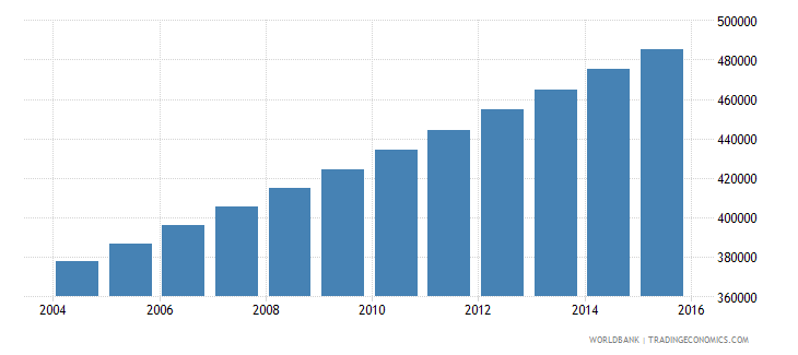 mauritania population ages 13 18 total wb data