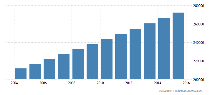 mauritania population ages 13 19 female wb data