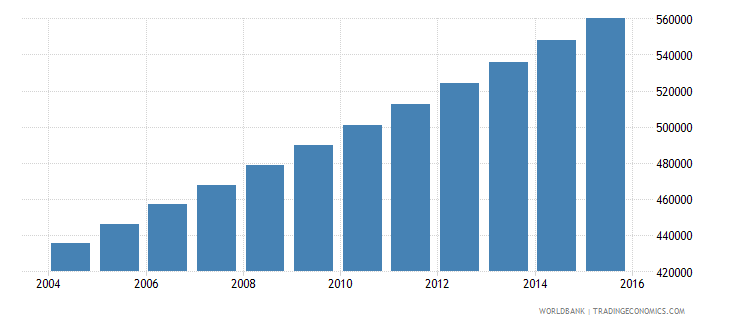 mauritania population ages 13 19 total wb data
