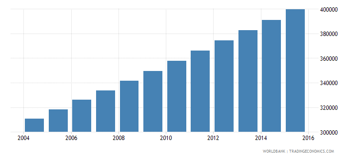 mauritania population ages 14 18 total wb data