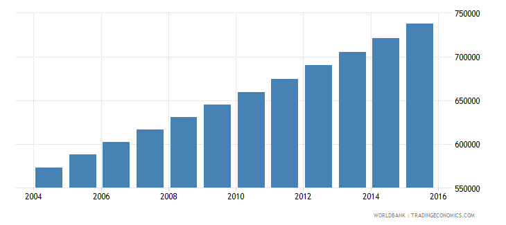 mauritania population ages 15 24 total wb data