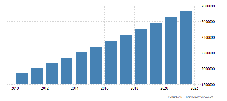 mauritania population ages 15 64 total wb data