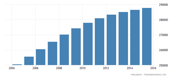 mauritania population ages 3 5 total wb data