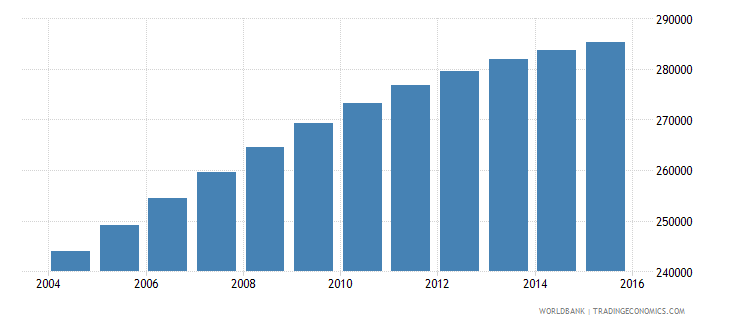 mauritania population ages 4 6 total wb data