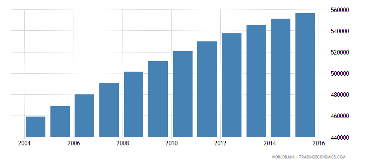 mauritania population ages 5 10 total wb data