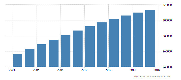 mauritania population ages 5 11 female wb data