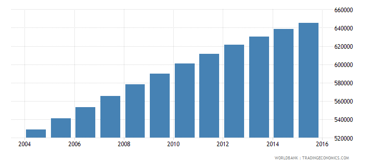 mauritania population ages 5 11 total wb data