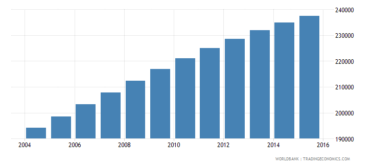 mauritania population ages 6 10 male wb data