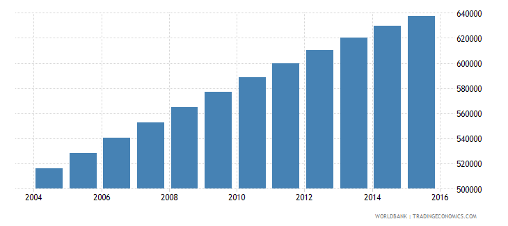 mauritania population ages 6 12 total wb data