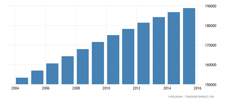 mauritania population ages 7 10 male wb data