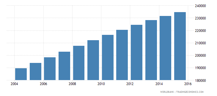 mauritania population ages 7 11 male wb data