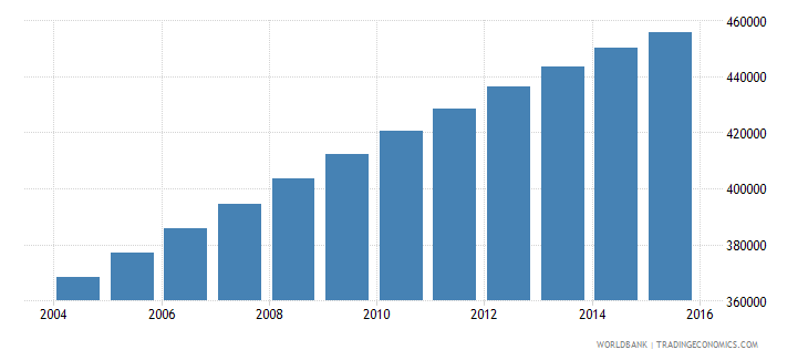 mauritania population ages 7 11 total wb data