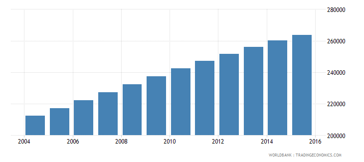 mauritania population ages 7 12 female wb data