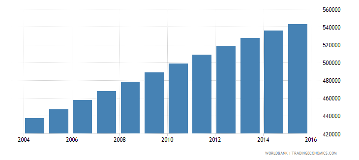 mauritania population ages 7 12 total wb data