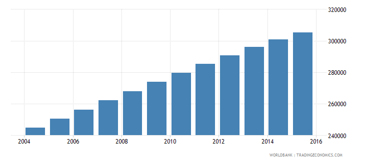 mauritania population ages 7 13 female wb data