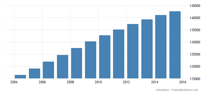 mauritania population ages 7 9 male wb data