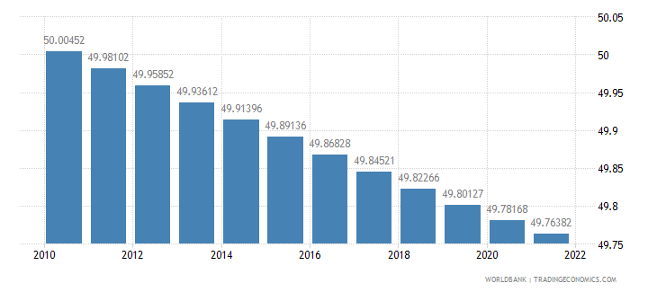 mauritania population female percent of total wb data
