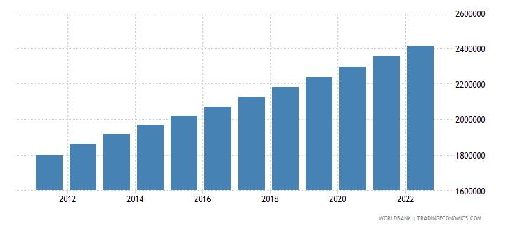 mauritania population female wb data